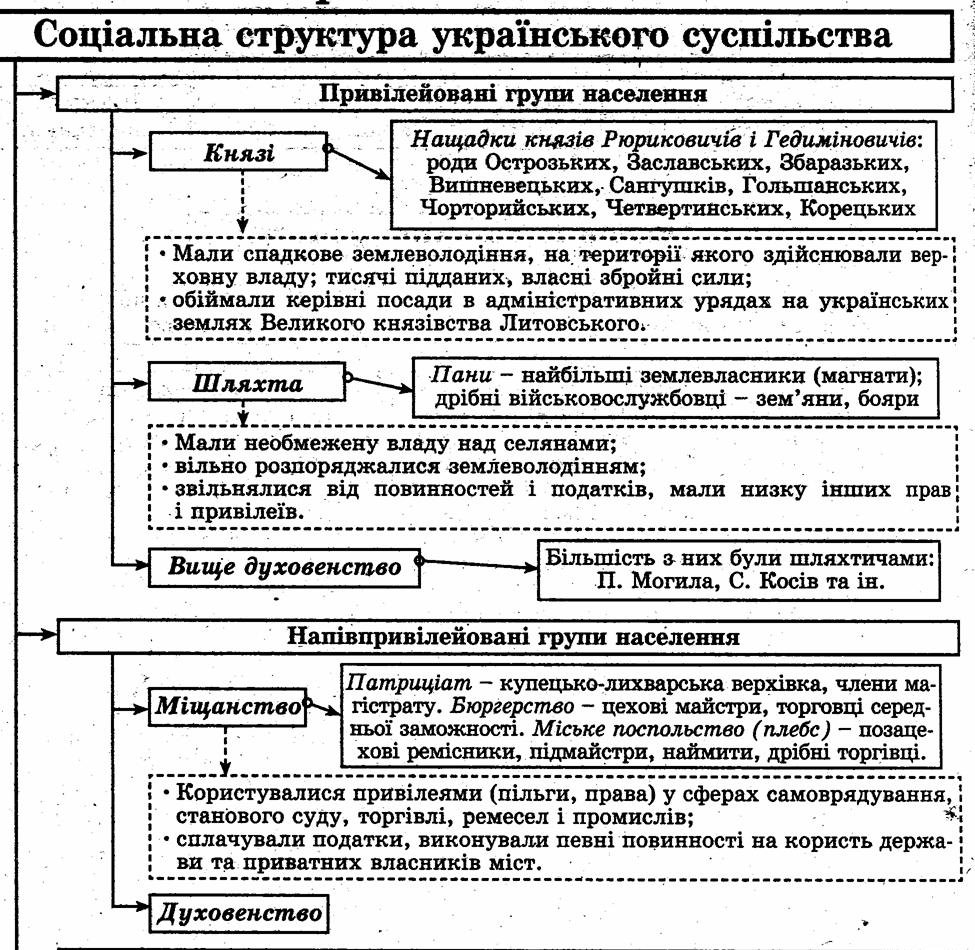 Картинки по запросу історія україни в схемах і таблицях