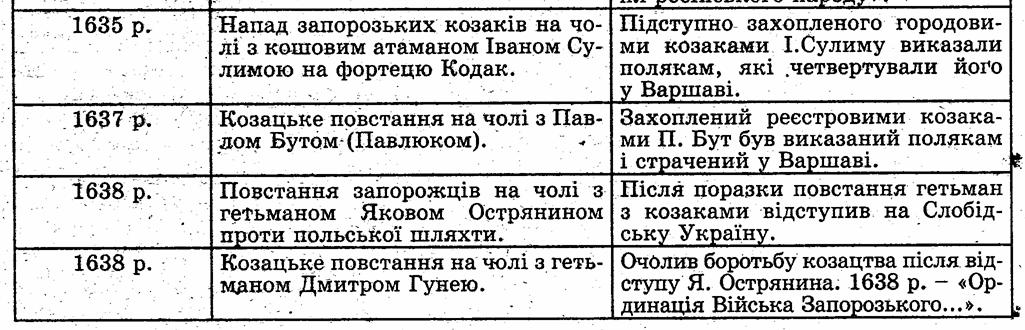 причини козацько-селянських повстань 16-17 століття