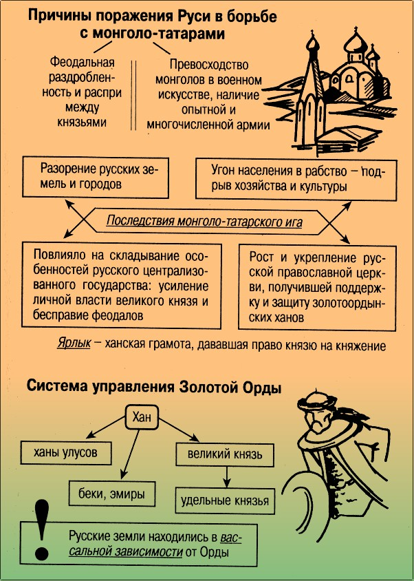 Татаро монгольское нашествие и его последствия курсовая